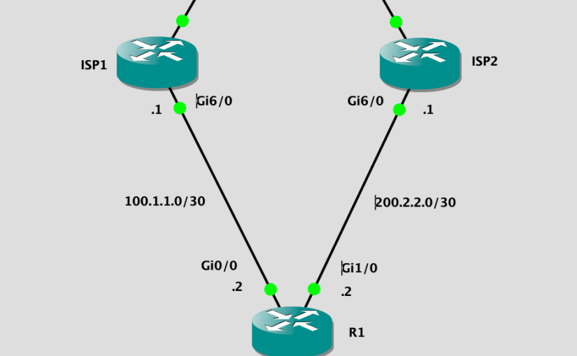 Cisco Router Dual WAN Uplinks with NAT
